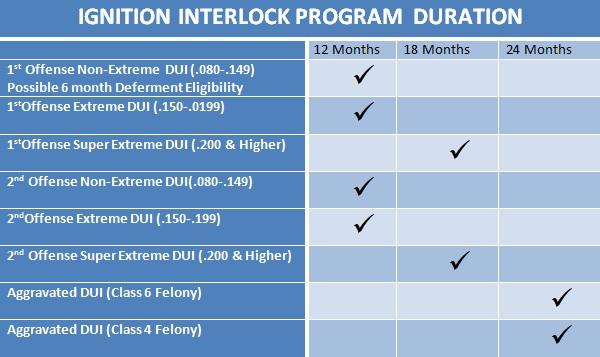 arizona mvd interlock program rules